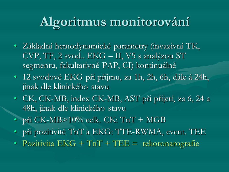 Algoritmus monitorování