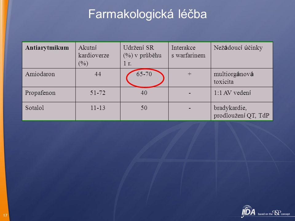 Farmakologická léčba Antiarytmikum Akutní kardioverze (%)