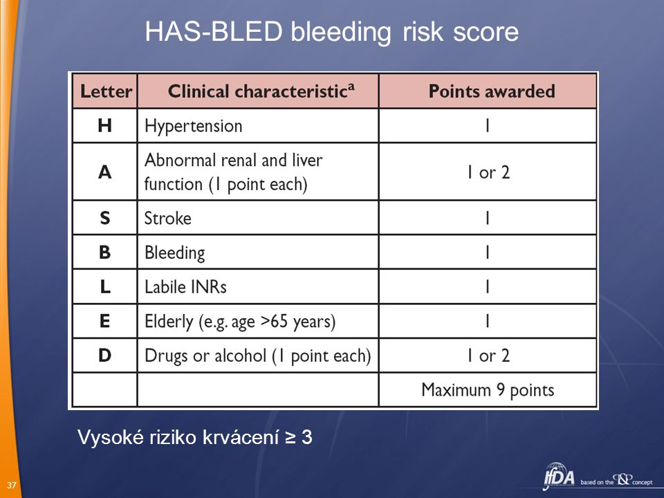 HAS-BLED bleeding risk score