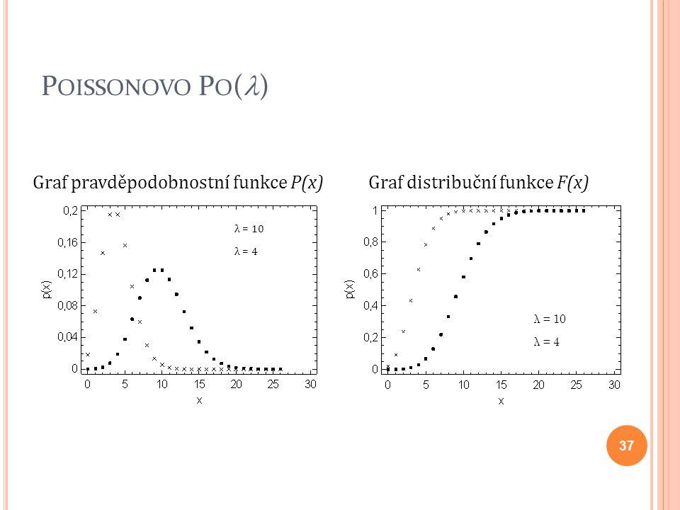Poissonovo Po() Graf pravděpodobnostní funkce P(x)