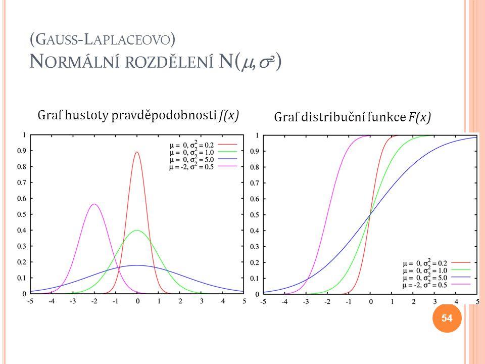 (Gauss-Laplaceovo) Normální rozdělení N(,2)