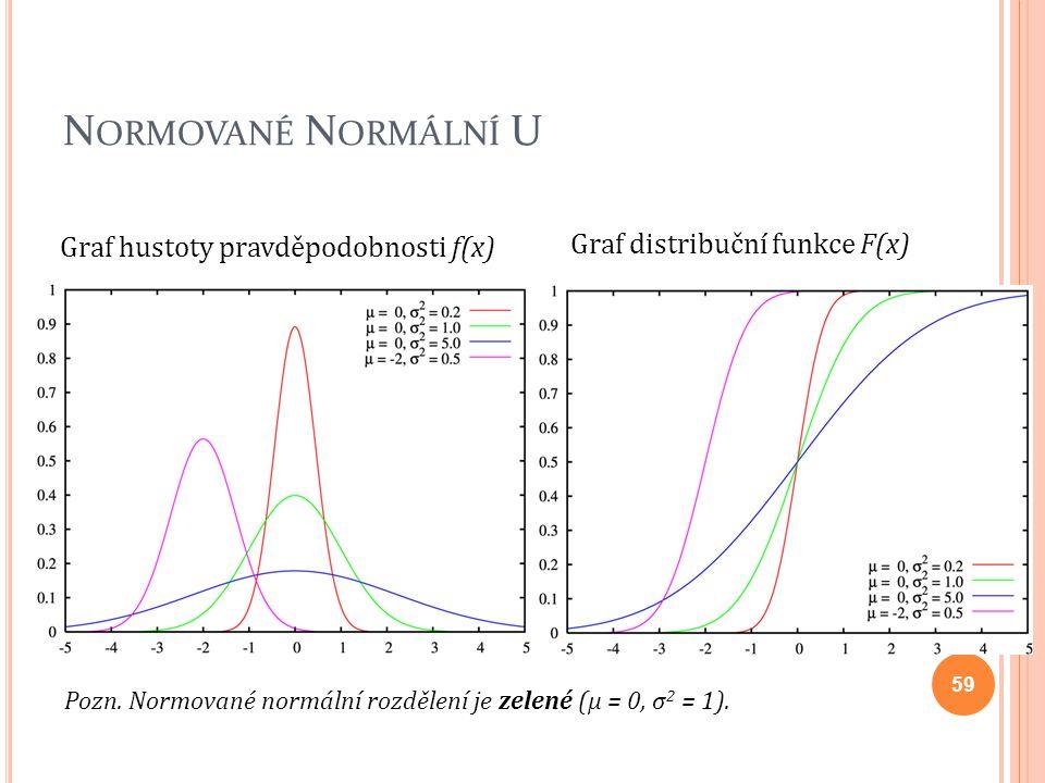 Normované Normální U Graf hustoty pravděpodobnosti f(x)