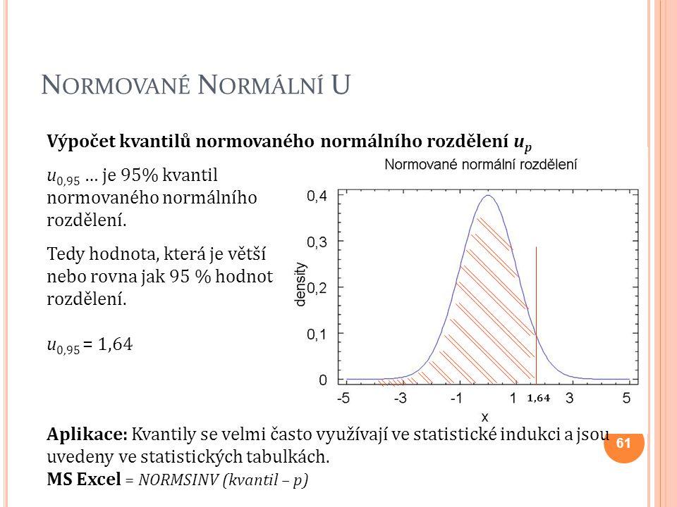 Normované Normální U Výpočet kvantilů normovaného normálního rozdělení up. u0,95 … je 95% kvantil normovaného normálního rozdělení.