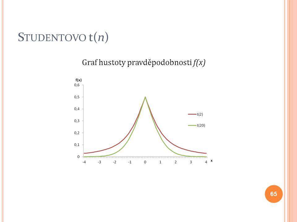 Studentovo t(n) Graf hustoty pravděpodobnosti f(x)