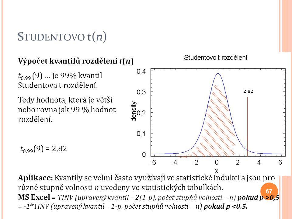 Studentovo t(n) Výpočet kvantilů rozdělení t(n)