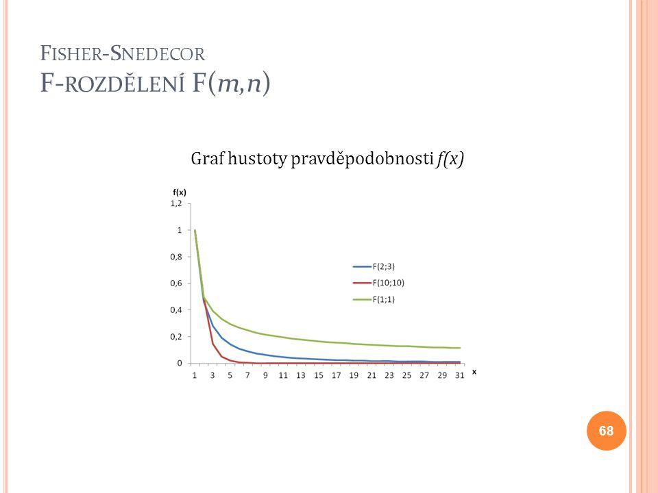 Fisher-Snedecor F-rozdělení F(m,n)