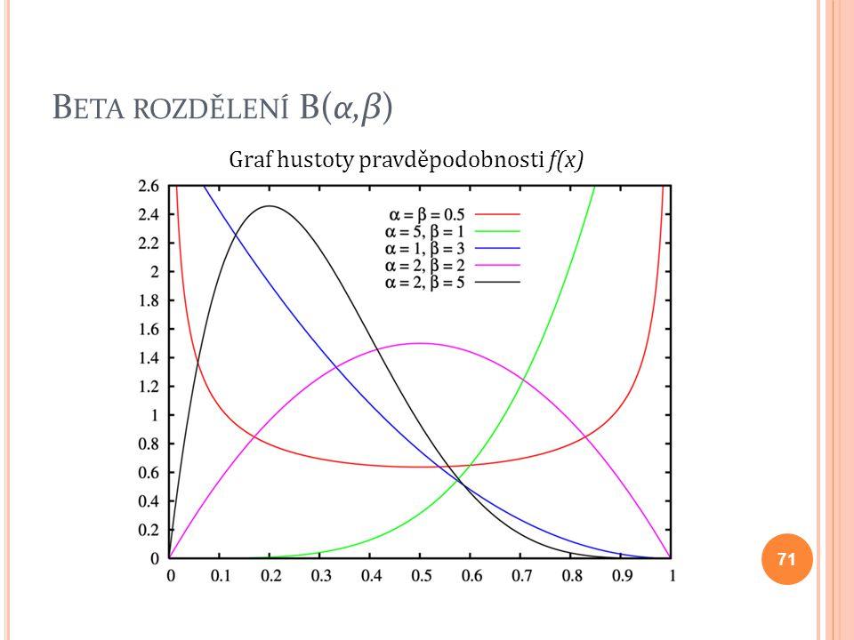Beta rozdělení B(α,β) Graf hustoty pravděpodobnosti f(x)