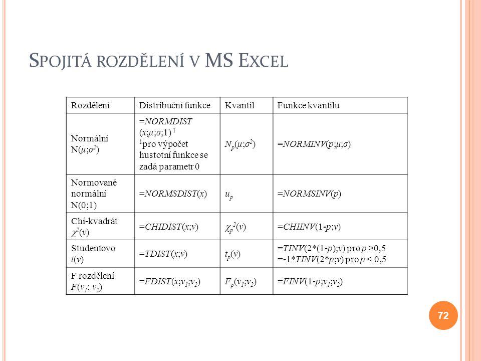 Spojitá rozdělení v MS Excel