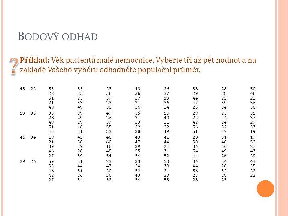 Bodový odhad Příklad: Věk pacientů malé nemocnice. Vyberte tři až pět hodnot a na základě Vašeho výběru odhadněte populační průměr.