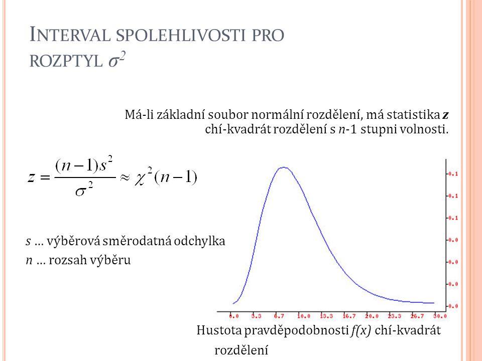 Interval spolehlivosti pro rozptyl σ2
