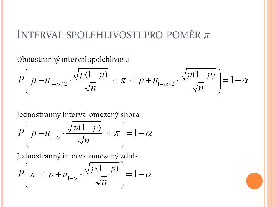 Interval spolehlivosti pro poměr π