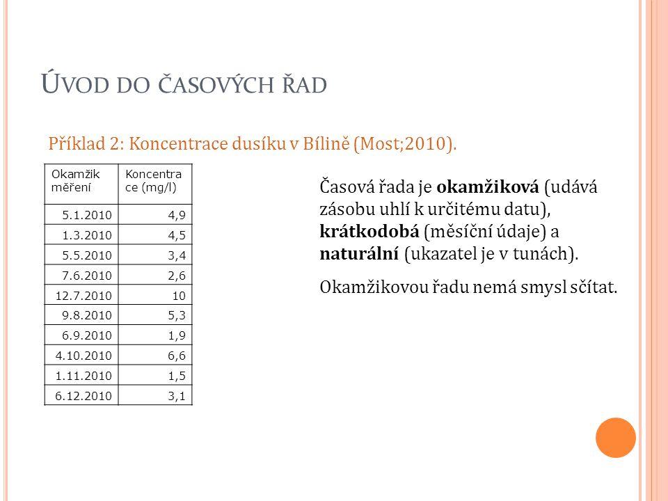 Úvod do časových řad Příklad 2: Koncentrace dusíku v Bílině (Most;2010). Okamžik měření. Koncentrace (mg/l)
