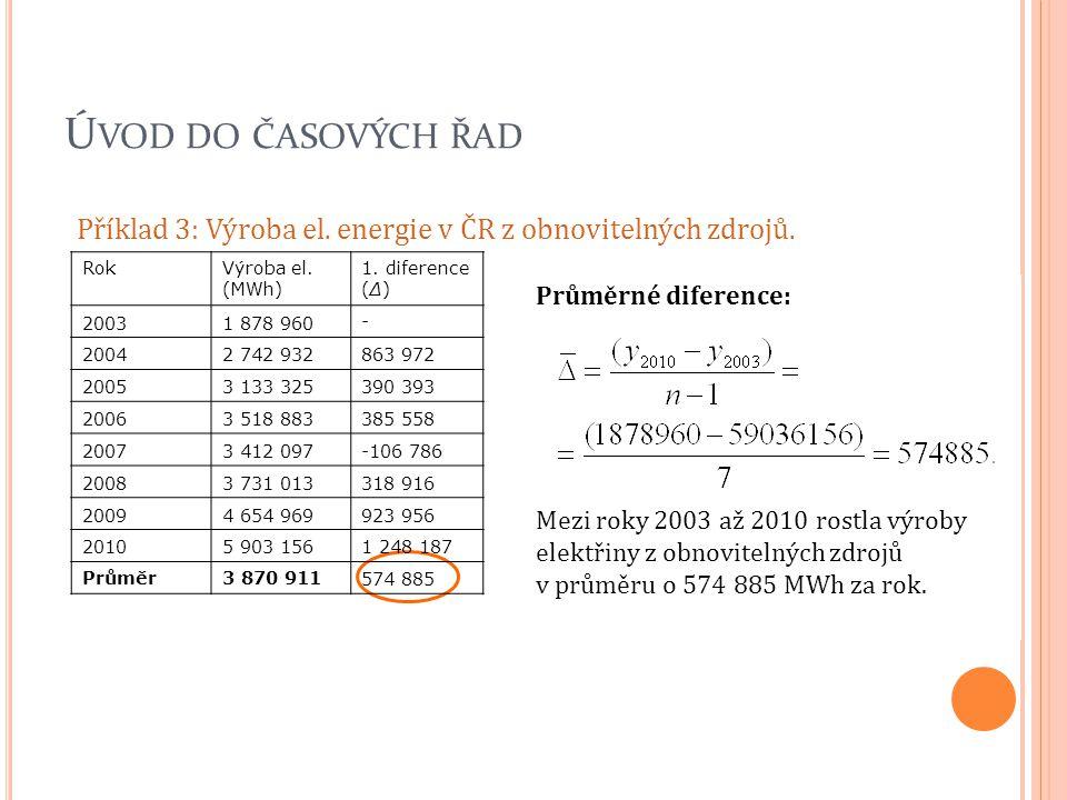 Úvod do časových řad Příklad 3: Výroba el. energie v ČR z obnovitelných zdrojů. Rok. Výroba el. (MWh)