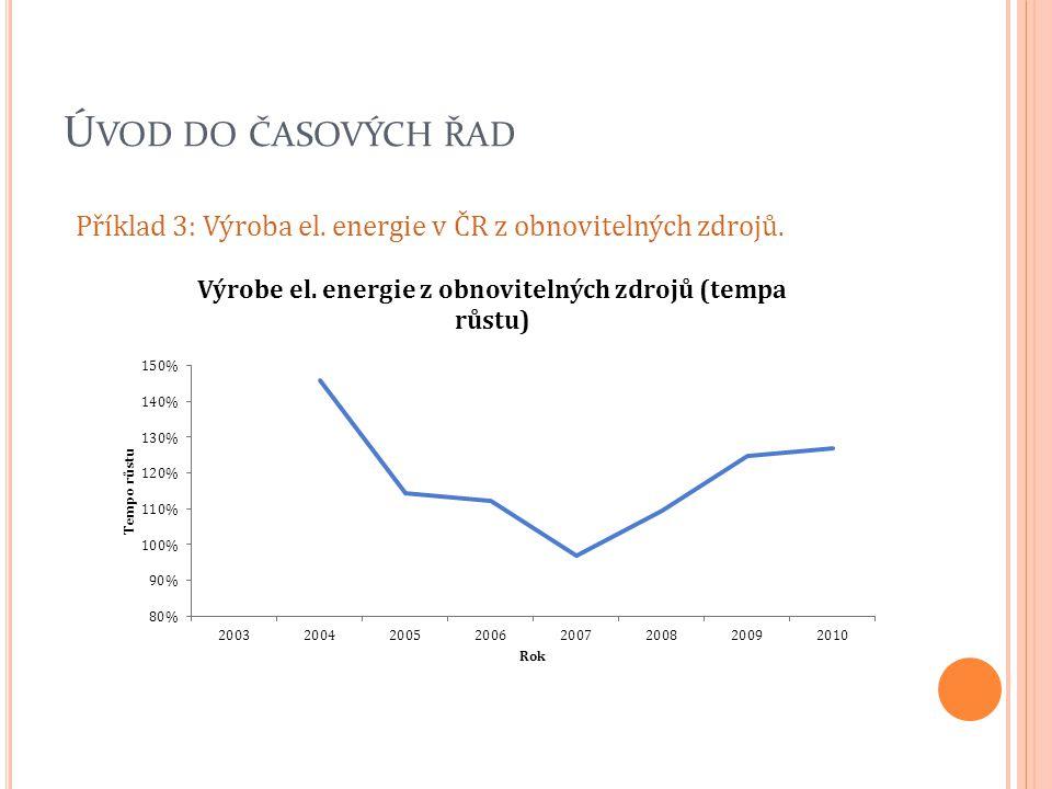 Úvod do časových řad Příklad 3: Výroba el. energie v ČR z obnovitelných zdrojů.