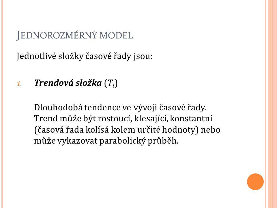 Jednorozměrný model Jednotlivé složky časové řady jsou: