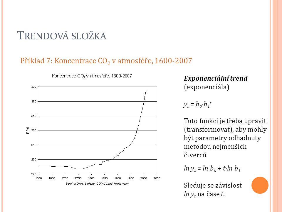 Trendová složka Příklad 7: Koncentrace CO2 v atmosféře, 1600-2007