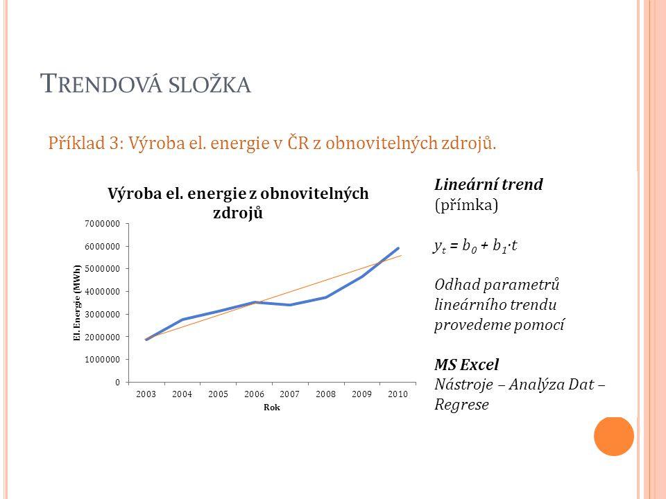Trendová složka Příklad 3: Výroba el. energie v ČR z obnovitelných zdrojů. Lineární trend (přímka)