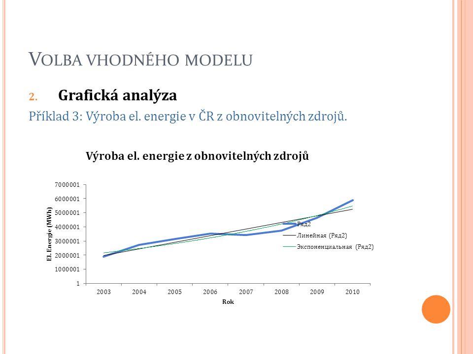 Volba vhodného modelu Grafická analýza
