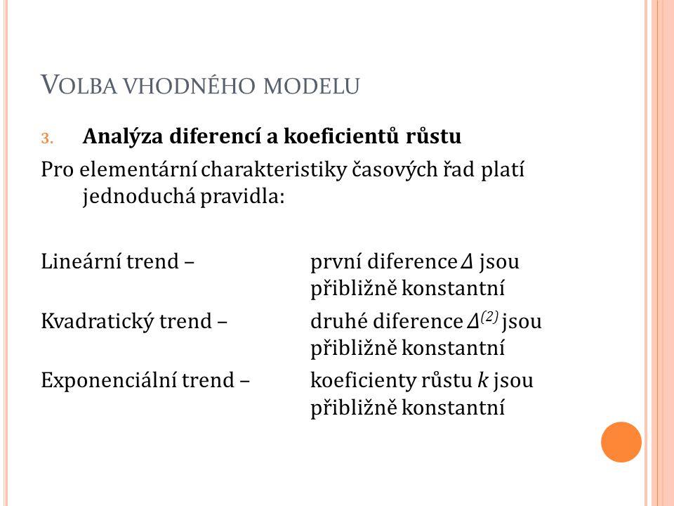 Volba vhodného modelu Analýza diferencí a koeficientů růstu