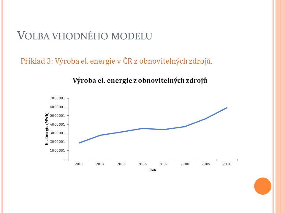 Volba vhodného modelu Příklad 3: Výroba el. energie v ČR z obnovitelných zdrojů.