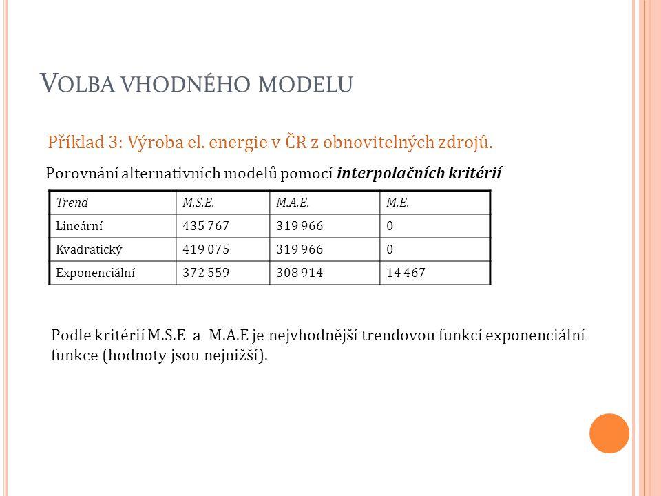 Volba vhodného modelu Příklad 3: Výroba el. energie v ČR z obnovitelných zdrojů. Porovnání alternativních modelů pomocí interpolačních kritérií.