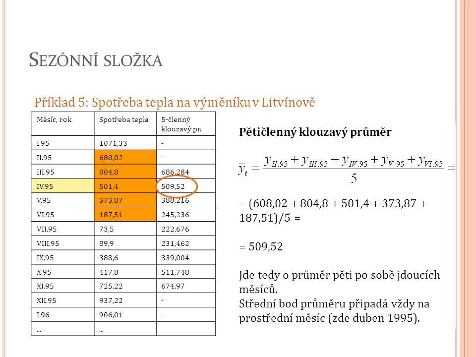 Sezónní složka Příklad 5: Spotřeba tepla na výměníku v Litvínově