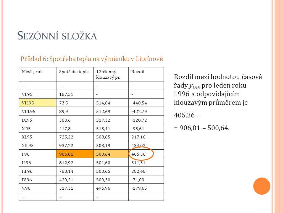 Sezónní složka Příklad 6: Spotřeba tepla na výměníku v Litvínově . Měsíc, rok. Spotřeba tepla. 12-členný klouzavý pr.