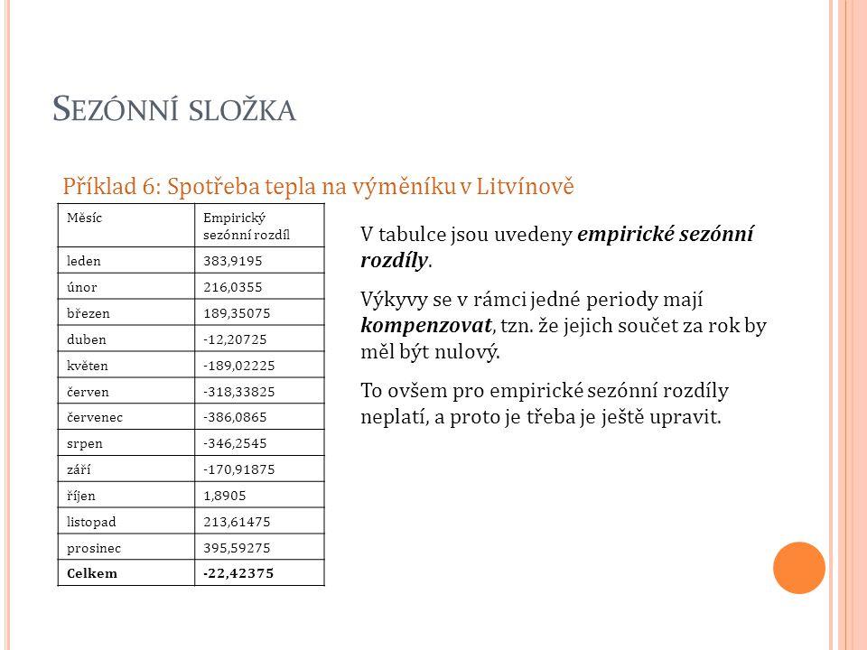 Sezónní složka Příklad 6: Spotřeba tepla na výměníku v Litvínově