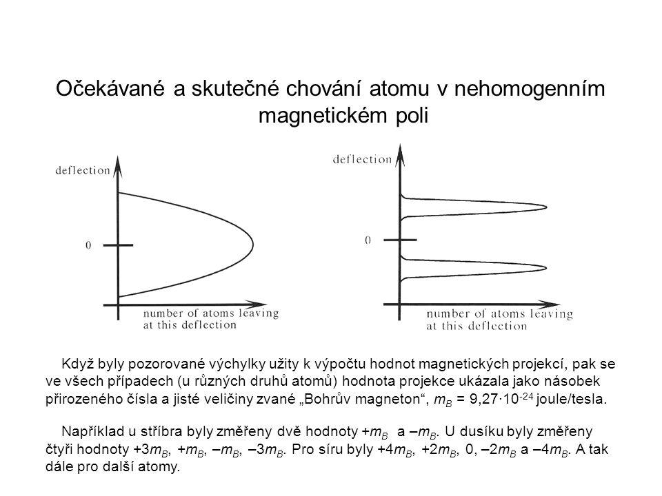 Očekávané a skutečné chování atomu v nehomogenním magnetickém poli