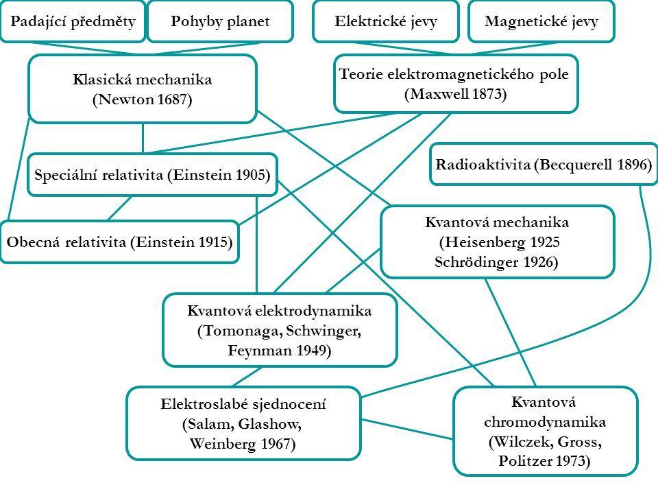 Teorie elektromagnetického pole (Maxwell 1873)