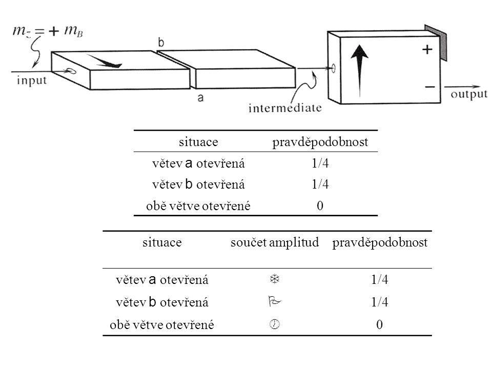 situace pravděpodobnost. větev a otevřená. 1/4. větev b otevřená. obě větve otevřené. situace.