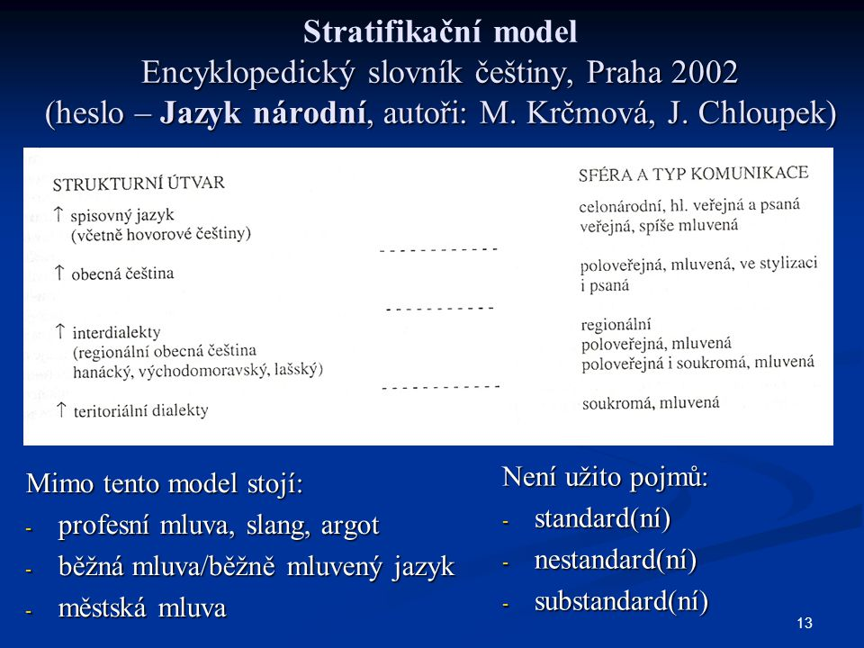 Stratifikační model Encyklopedický slovník češtiny, Praha 2002 (heslo – Jazyk národní, autoři: M. Krčmová, J. Chloupek)