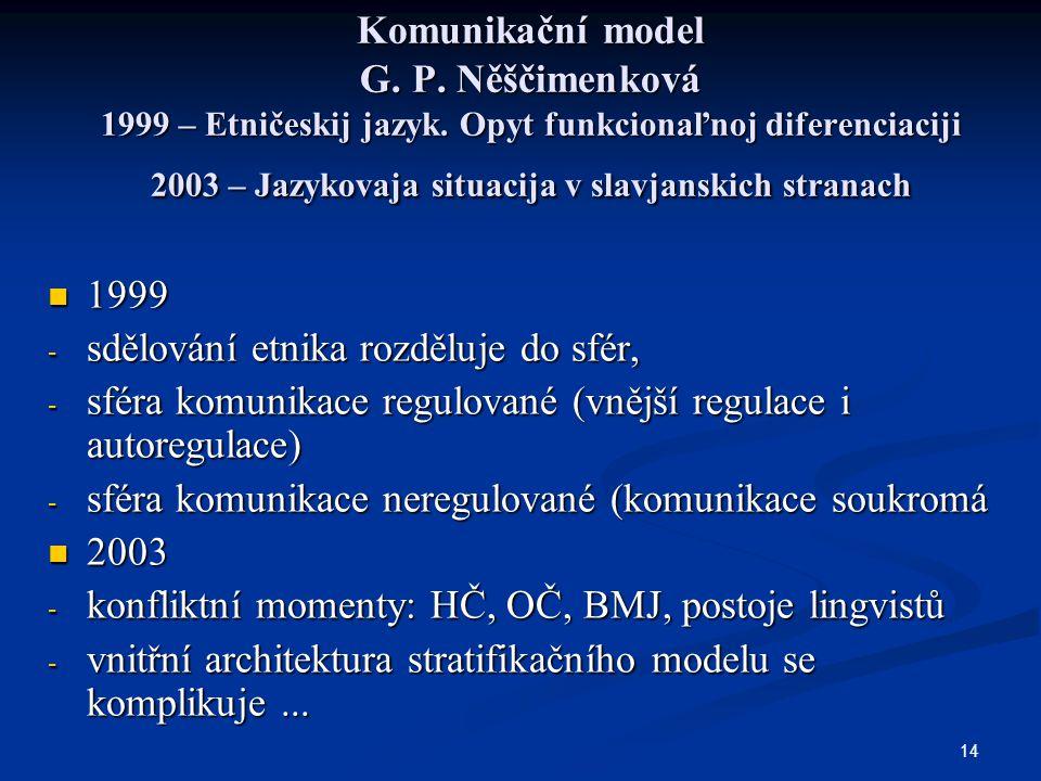 Komunikační model G. P. Něščimenková 1999 – Etničeskij jazyk