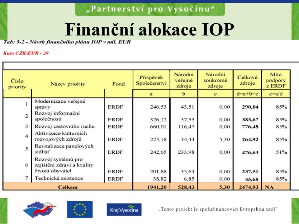 Finanční alokace IOP