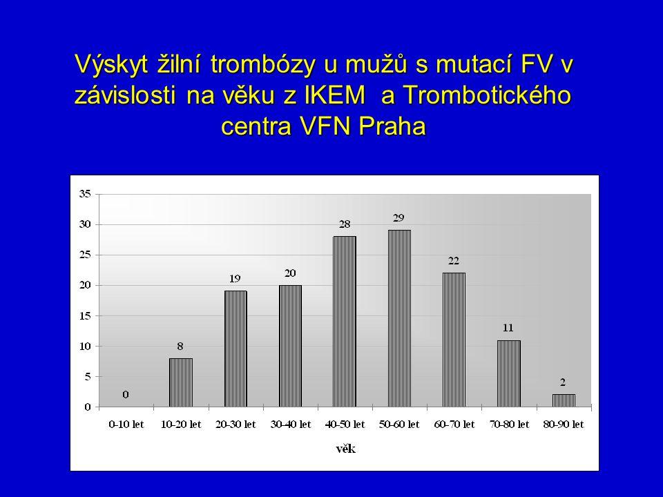 Výskyt žilní trombózy u mužů s mutací FV v závislosti na věku z IKEM a Trombotického centra VFN Praha