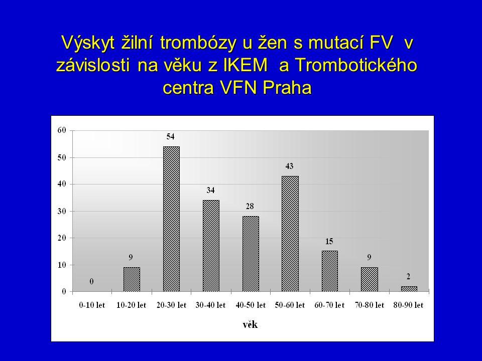 Výskyt žilní trombózy u žen s mutací FV v závislosti na věku z IKEM a Trombotického centra VFN Praha