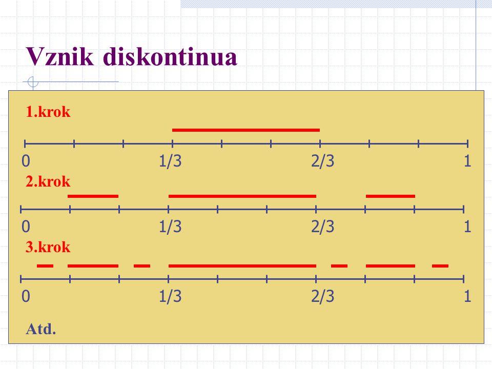 Vznik diskontinua 1.krok 0 1/3 2/3 1 2.krok 0 1/3 2/3 1 3.krok