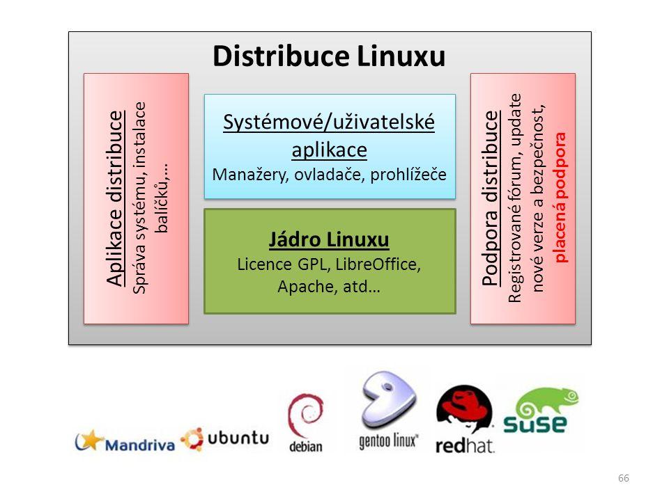 Distribuce Linuxu Jádro Linuxu Systémové/uživatelské aplikace