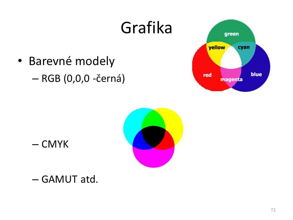 Grafika Barevné modely RGB (0,0,0 -černá) CMYK GAMUT atd.