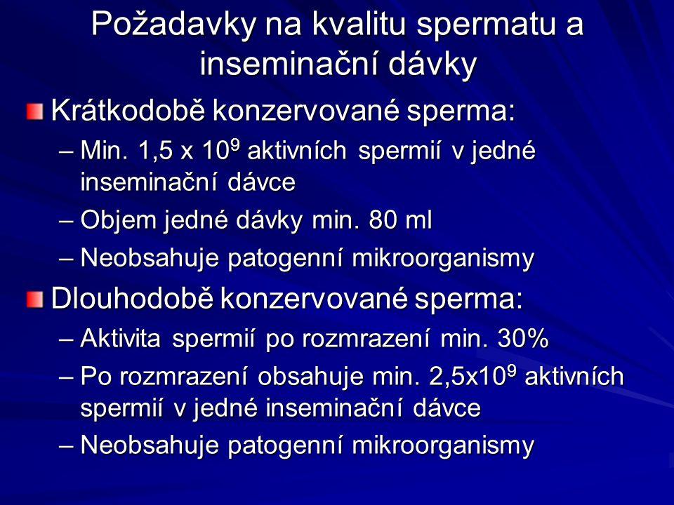 Požadavky na kvalitu spermatu a inseminační dávky