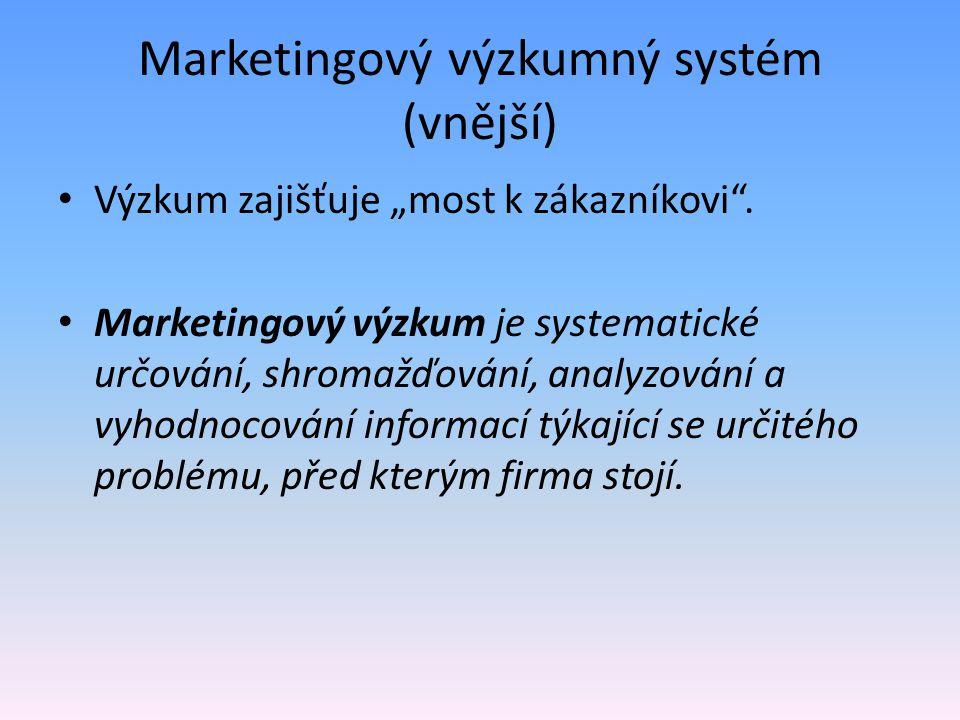 Marketingový výzkumný systém (vnější)