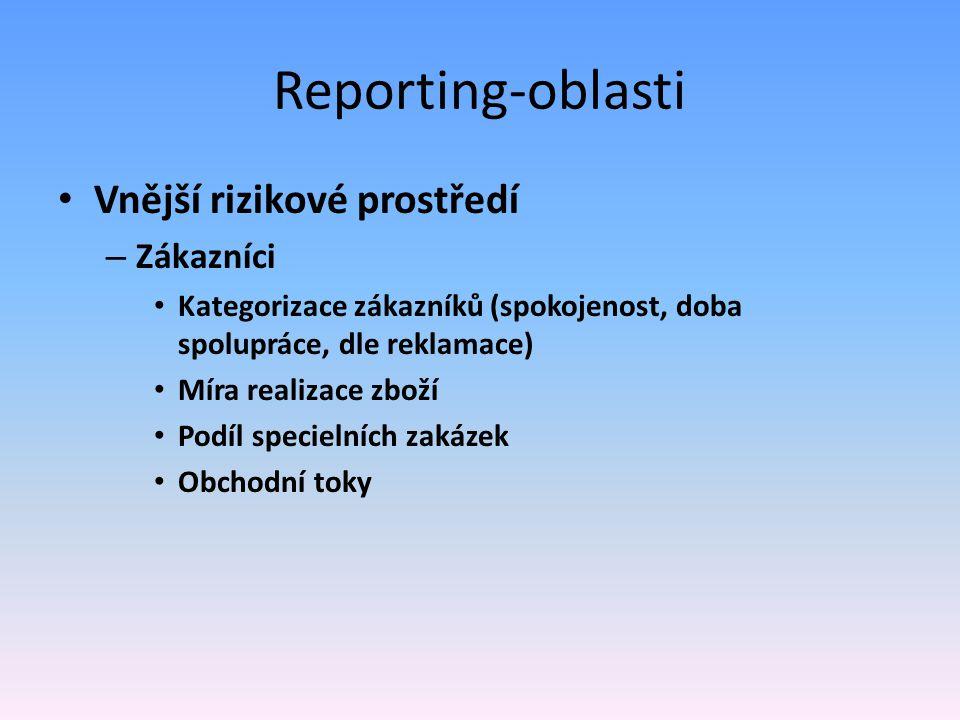 Reporting-oblasti Vnější rizikové prostředí Zákazníci