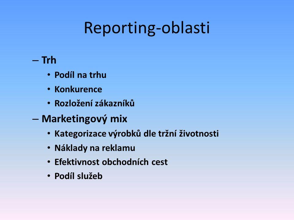 Reporting-oblasti Trh Marketingový mix Podíl na trhu Konkurence