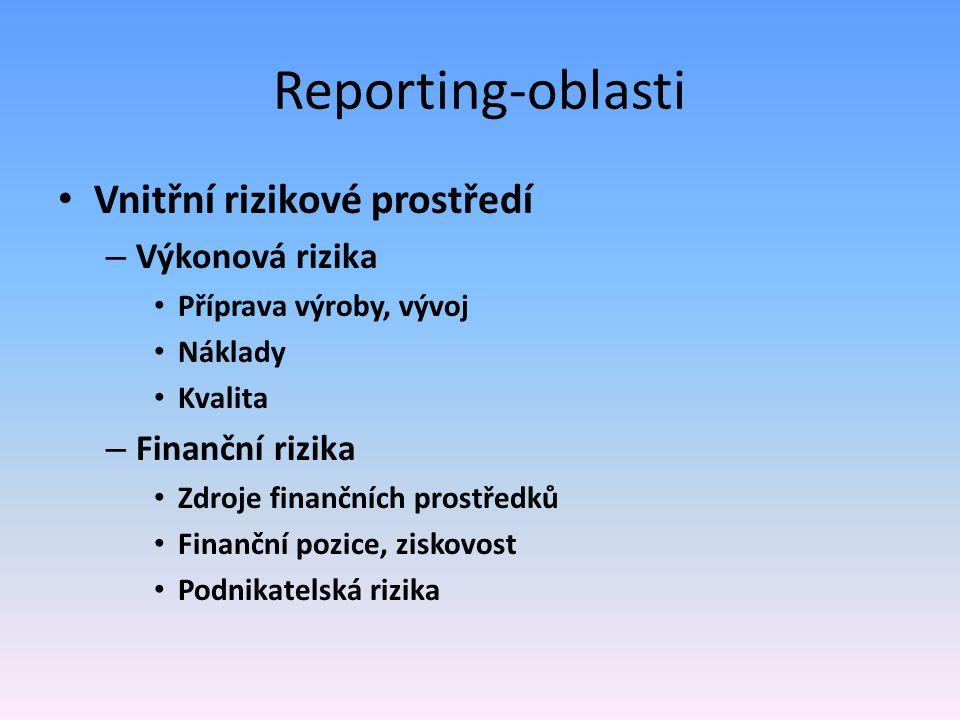 Reporting-oblasti Vnitřní rizikové prostředí Výkonová rizika