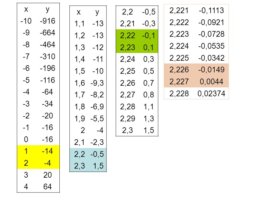 x y. -10. -916. -9. -664. -8. -464. -7. -310. -6. -196. -5. -116. -4. -64. -3. -34.