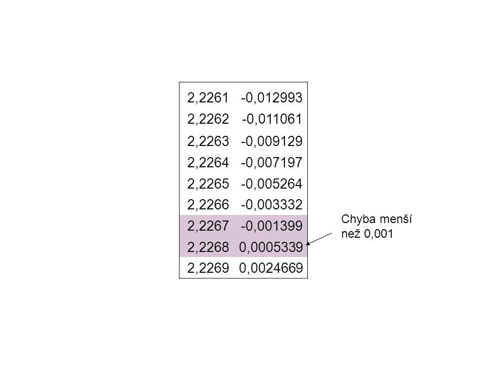 2,2261 -0,012993. 2,2262. -0,011061. 2,2263. -0,009129. 2,2264. -0,007197. 2,2265. -0,005264.