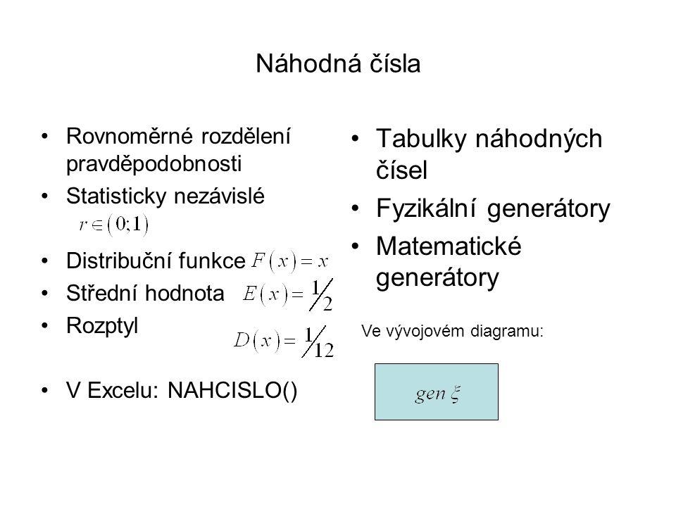 Tabulky náhodných čísel Fyzikální generátory Matematické generátory