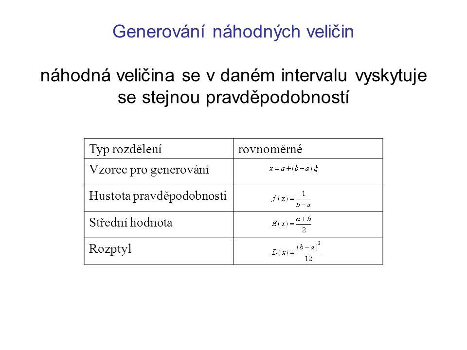 Generování náhodných veličin náhodná veličina se v daném intervalu vyskytuje se stejnou pravděpodobností