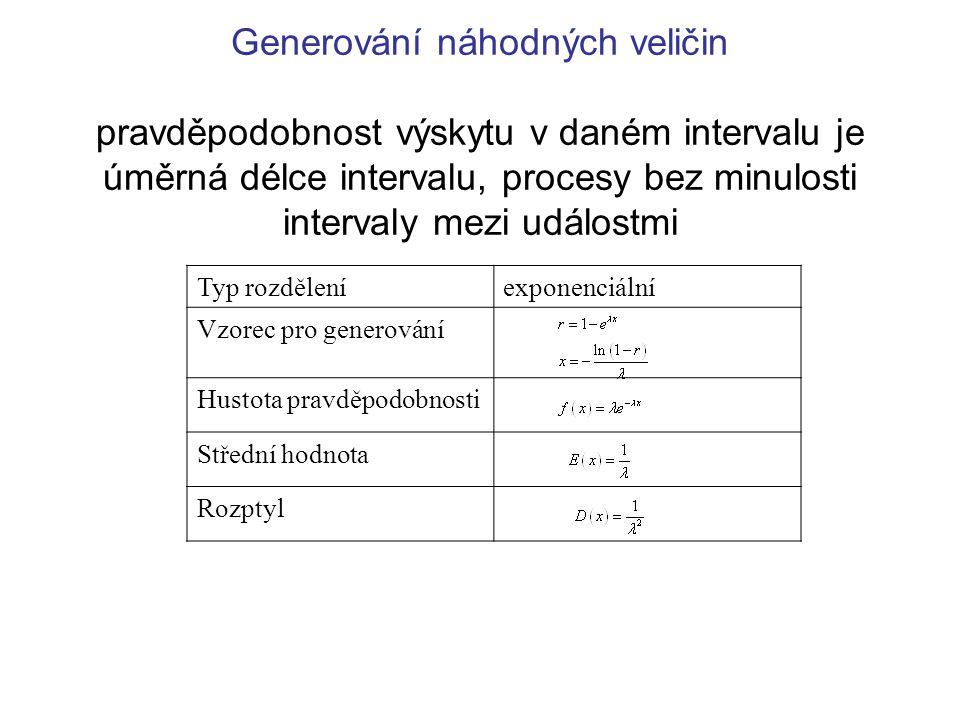Generování náhodných veličin pravděpodobnost výskytu v daném intervalu je úměrná délce intervalu, procesy bez minulosti intervaly mezi událostmi