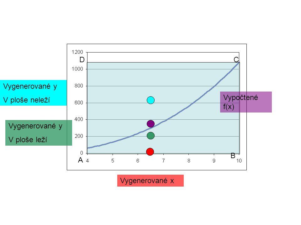 D C Vygenerované y V ploše neleží Vypočtené f(x) Vygenerované y V ploše leží B A Vygenerované x
